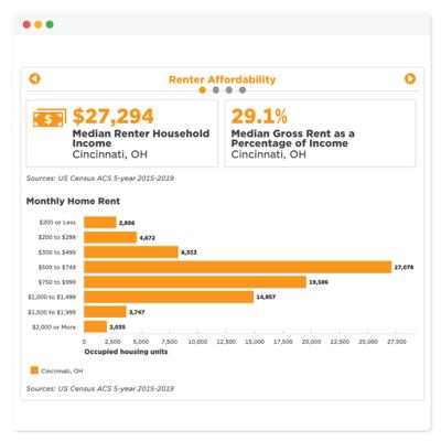 CSH - Renter Affordability