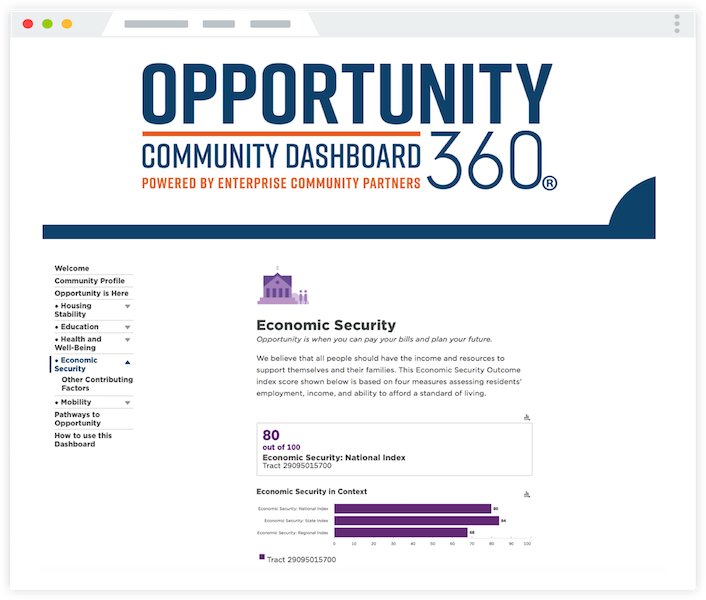 Opportunity360 Community Dashboard